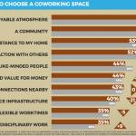 Viel Bewegung gibt es bei den Motiven für die Nutzung eines Coworking Spaces