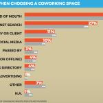 So haben die befragten Coworker ihren Coworking Space gefunden
