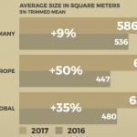 Die Coworking Spaces im Ausland wachsen deutlich schneller und überholen die deutschen Coworking Spaces