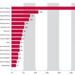 Branchen, in denen die befragten Interim-Manager zuletzt tätig waren, Abbildung: EO Interim Management Report 2017