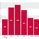 Dauer der Beauftragung von Interim-Managerin in Deutschland, Abbildung: EO Interim Management Report 2017