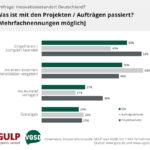 Beendete Projekte werden in 38 Prozent der Fälle ins Ausland verlagert