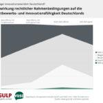 Die große Mehrheit der Befragten sieht die Rechtsunsicherheit als Gefahr für die Wettbewerbsfähigkeit Deutschlands