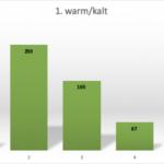 """1 steht für """"warm"""", 2 für """"eher warm"""", 3 für """"neutral"""", 4 für """"eher kalt"""", 5 für """"kalt"""""""